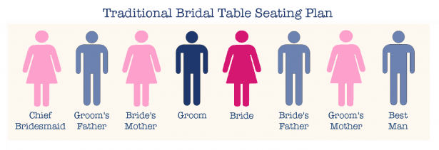 Traditional Bridal Table Seating Plan