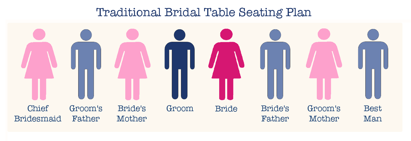 Wedding Etiquette Who Sits At The Bridal Table